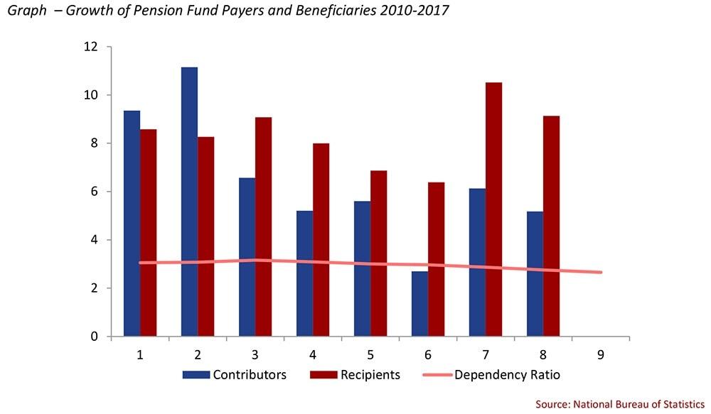 Pension Reform Graph