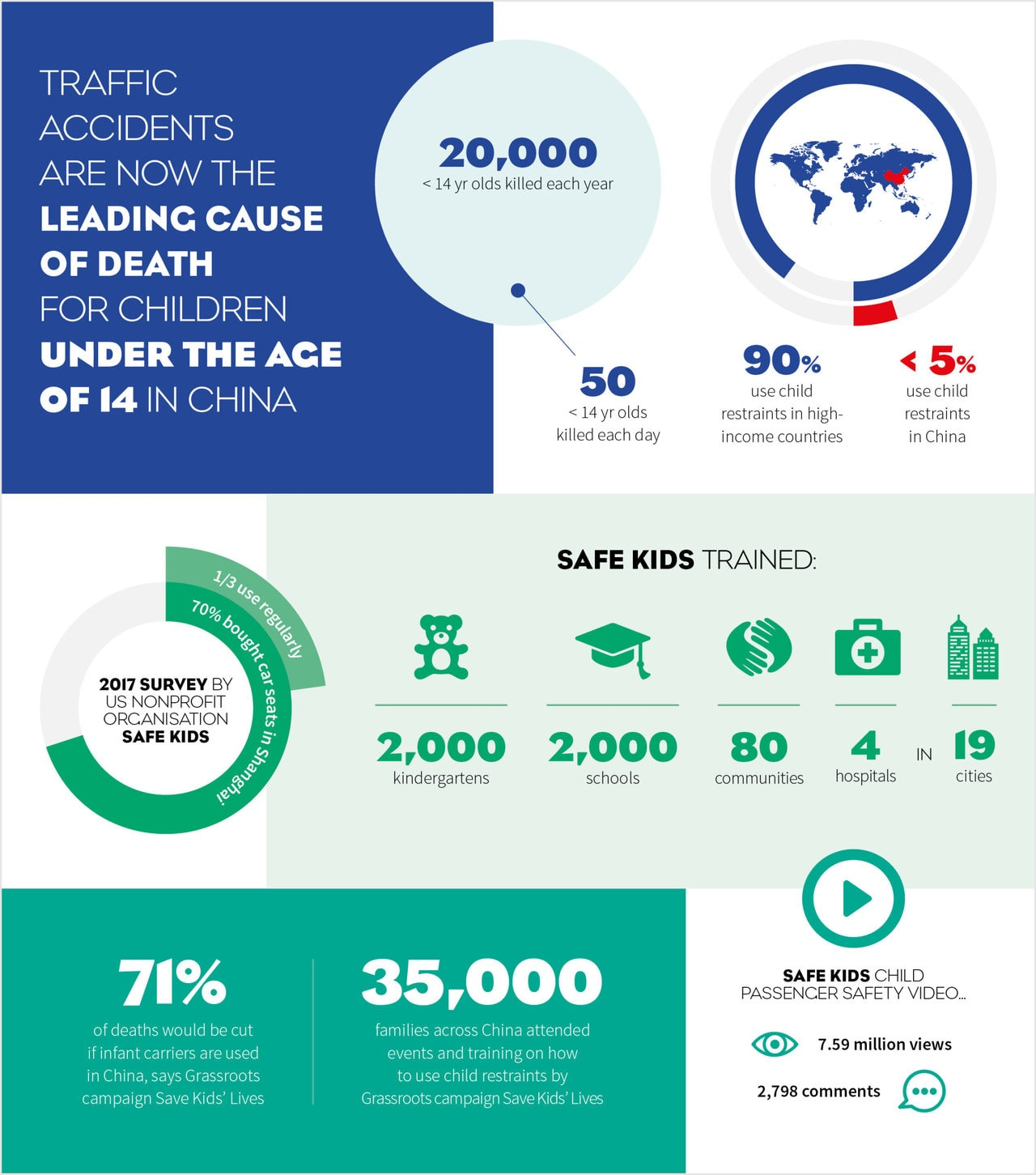 Infographic Car Accidents