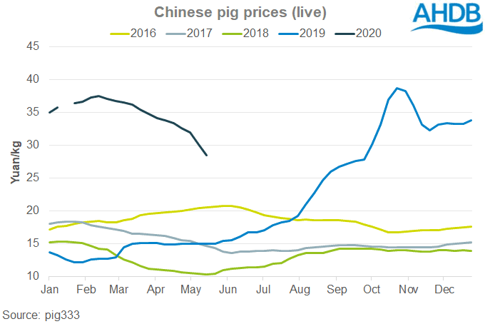 Chinese live pig prices