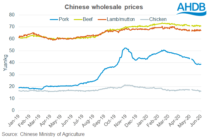 Chinese wholesale prices